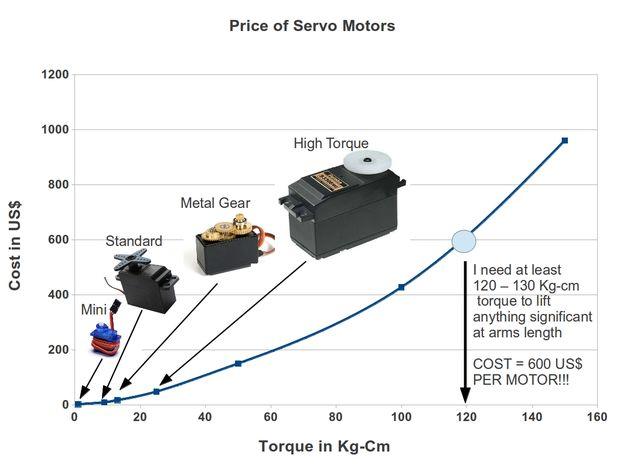 How to convert a DC motor to a servo motor with Arduino | Hobbyist co nz