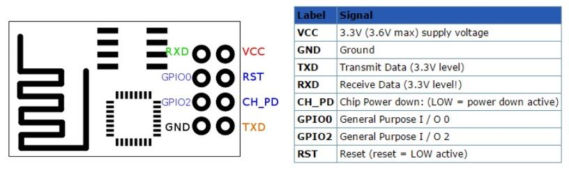 pinout_Esp8266 Usb Wiring Diagram Data on usb outlet adapter, usb socket diagram, usb schematic diagram, usb soldering diagram, usb switch, usb strip, usb wire connections, usb controller diagram, usb splitter diagram, usb motherboard diagram, usb connectors diagram, circuit diagram, usb color diagram, usb cable, usb wire schematic, usb charging diagram, usb pinout, usb block diagram, usb outlets diagram, usb computer diagram,