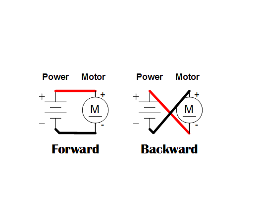 dc motor speed and direction control with pwm